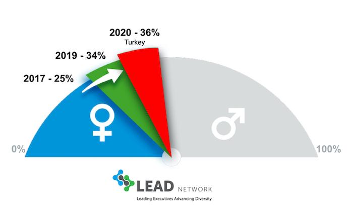 LEAD Network sektörün Cinsiyet Çeşitlilik Skoru'nu açıkladı